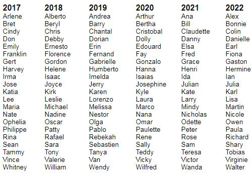 Hurricane Name List 2020.Hurricane Harvey And Irma Will They Be Retired