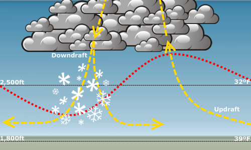 ice storm diagram  ice  free engine image for user manual